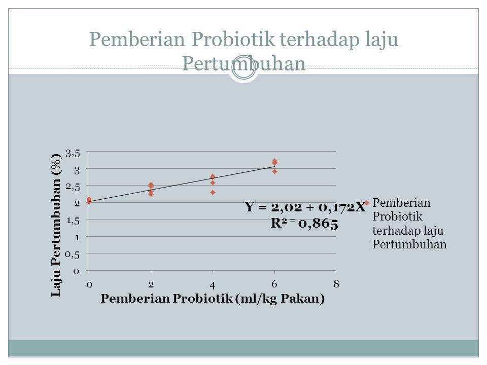 Pemberian Probiotik terhadap laju Pertumbuhan