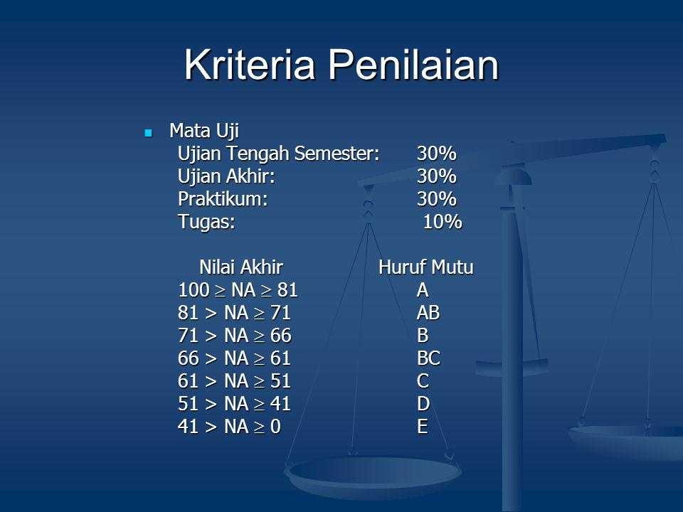 Kriteria Penilaian Mata Uji Ujian Tengah Semester: 30%