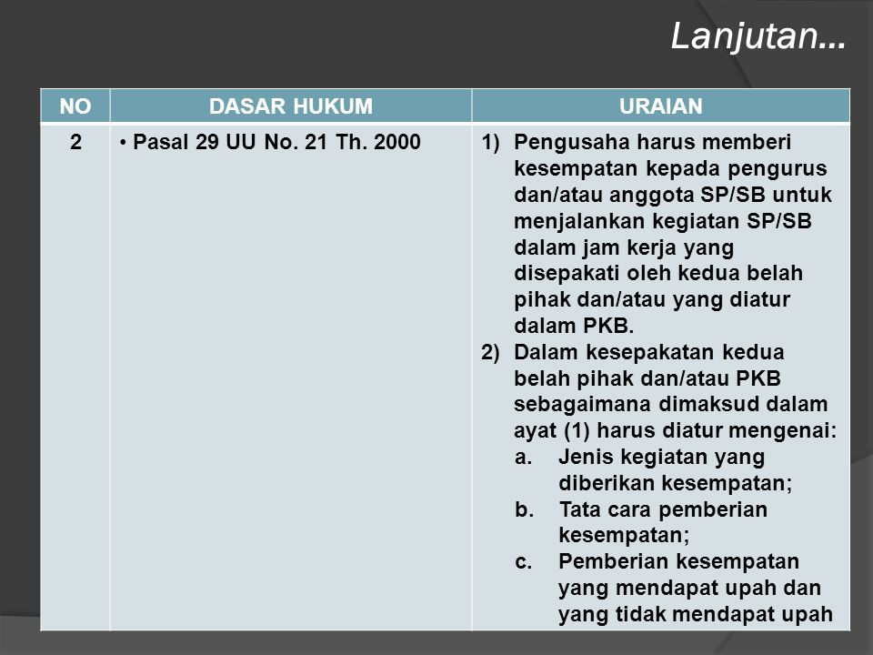 Lanjutan… NO DASAR HUKUM URAIAN 2 Pasal 29 UU No. 21 Th. 2000