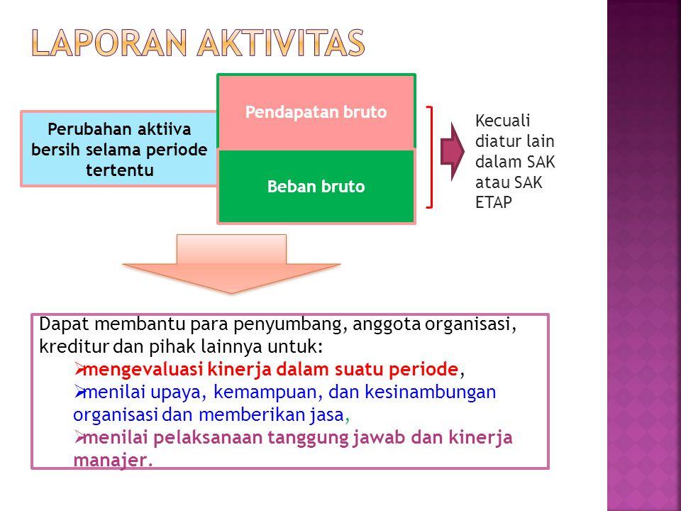 Perubahan aktiiva bersih selama periode tertentu