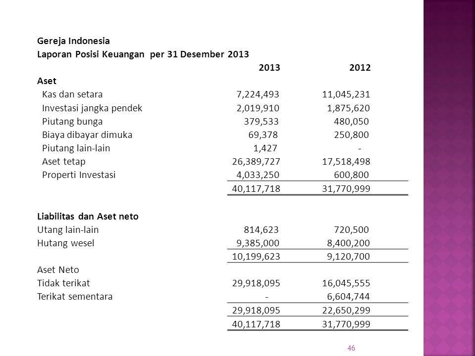 Gereja Indonesia Laporan Posisi Keuangan per 31 Desember 2013. 2013. 2012. Aset. Kas dan setara.