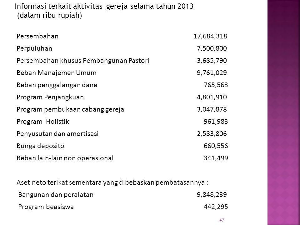 Informasi terkait aktivitas gereja selama tahun 2013