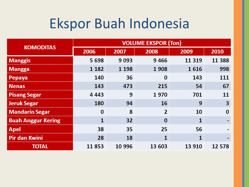 Ekspor Buah Indonesia KOMODITAS VOLUME EKSPOR (Ton) 2006 2007 2008