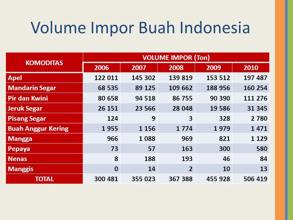 Volume Impor Buah Indonesia