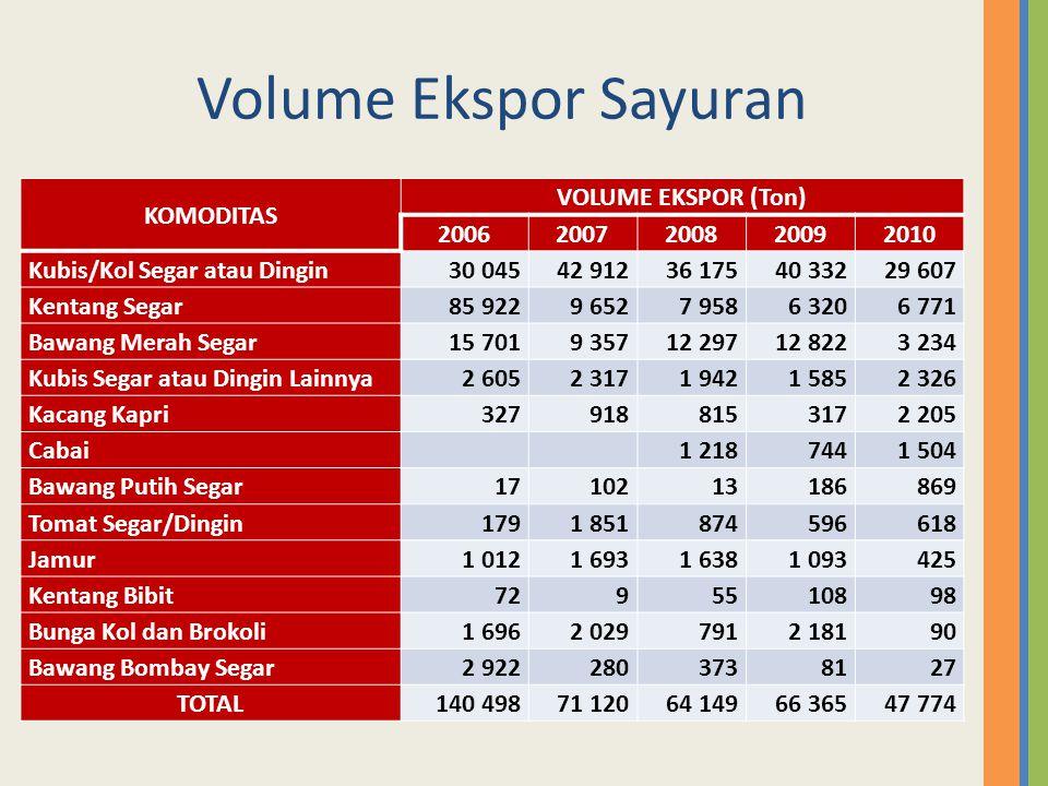 Volume Ekspor Sayuran KOMODITAS VOLUME EKSPOR (Ton) 2006 2007 2008
