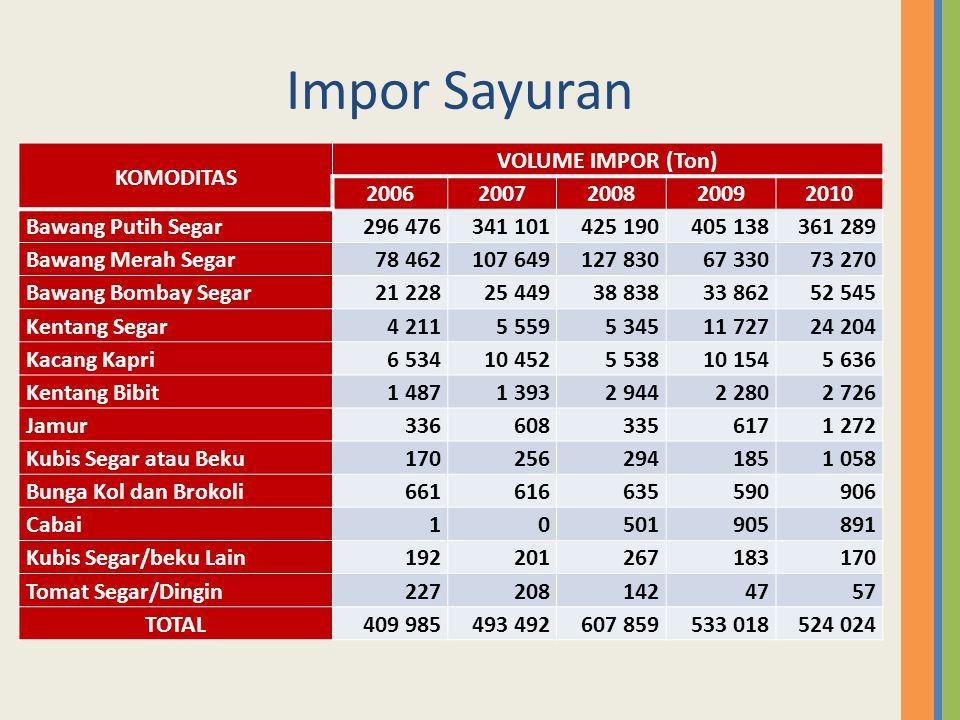 Impor Sayuran KOMODITAS VOLUME IMPOR (Ton) 2006 2007 2008 2009 2010