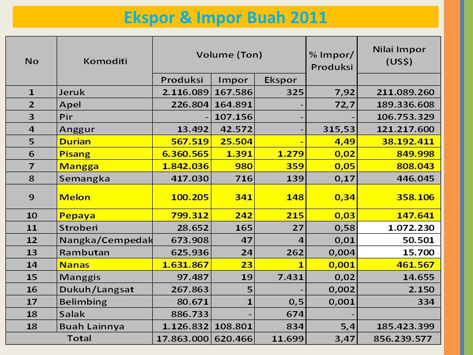 Ekspor & Impor Buah 2011