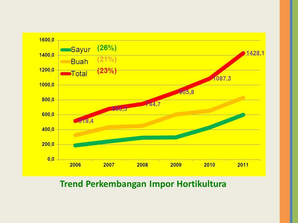 Trend Perkembangan Impor Hortikultura