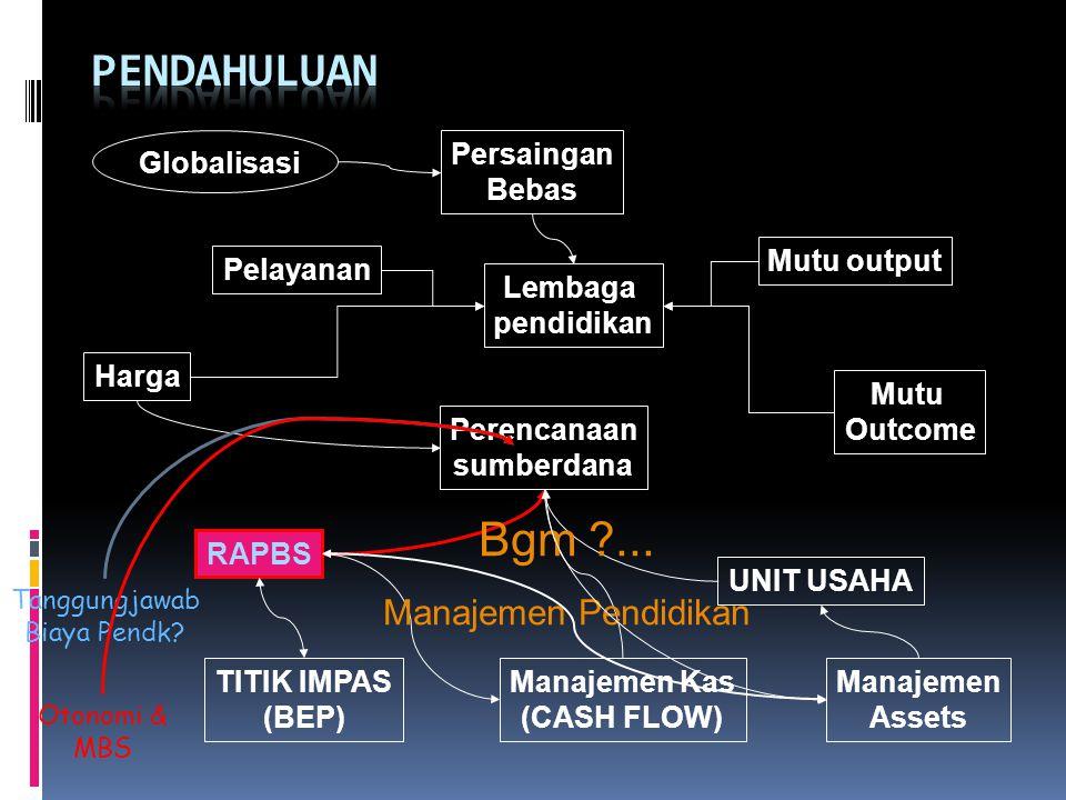 PENDAHULUAN Bgm ... Manajemen Pendidikan Globalisasi Persaingan Bebas