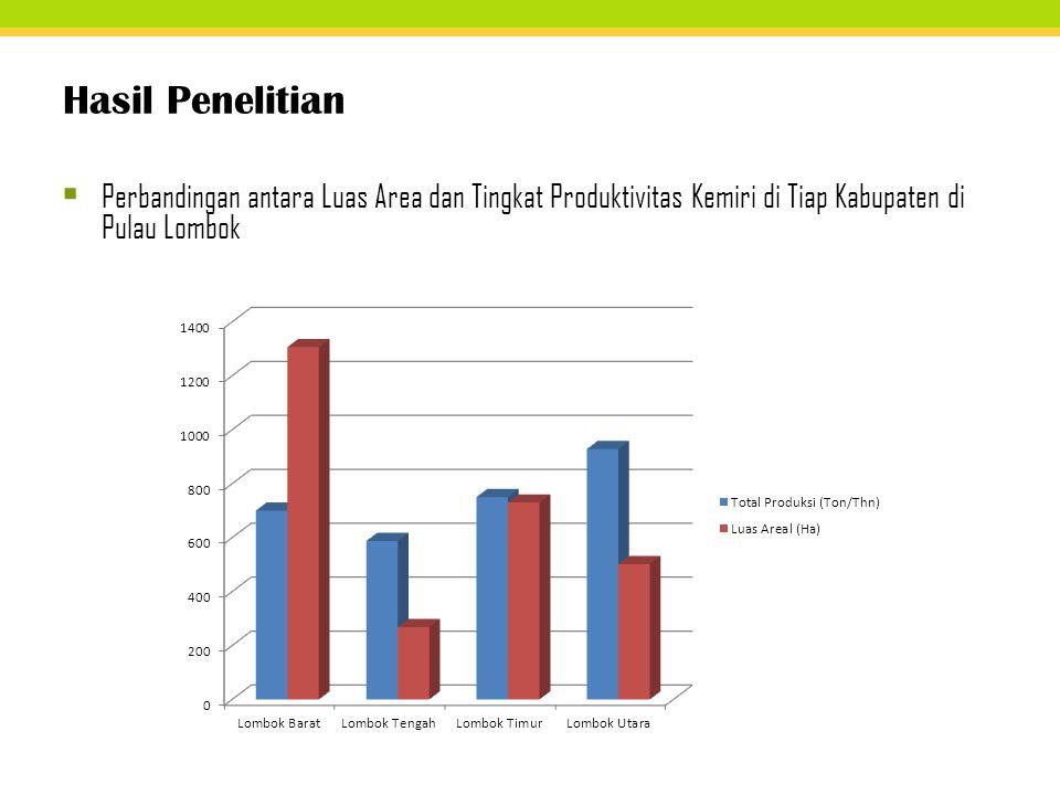 Hasil Penelitian Perbandingan antara Luas Area dan Tingkat Produktivitas Kemiri di Tiap Kabupaten di Pulau Lombok.