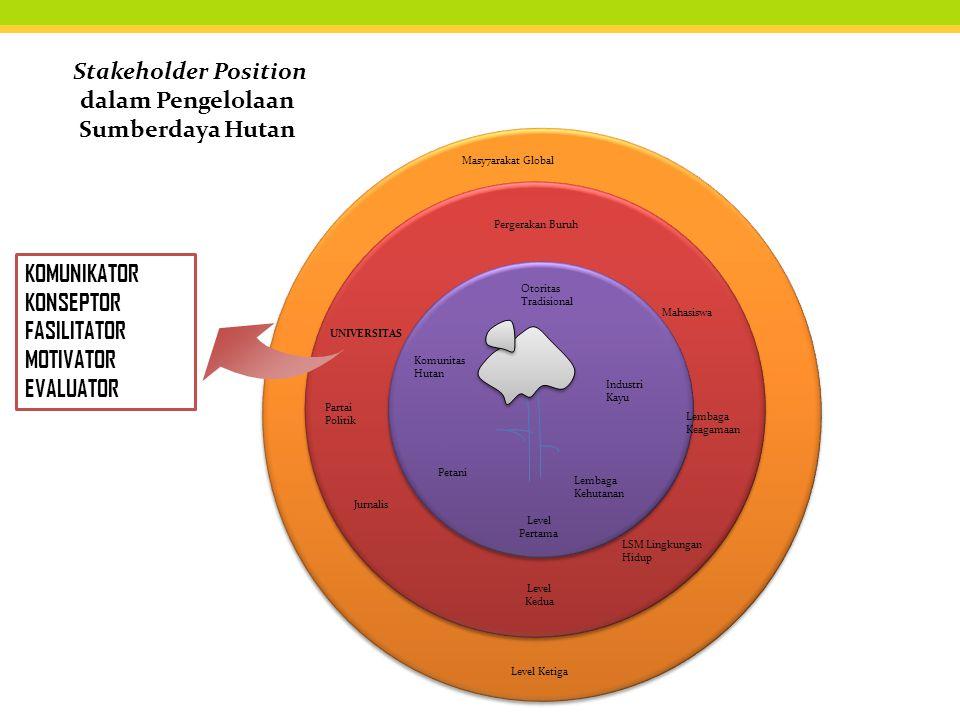 Stakeholder Position dalam Pengelolaan Sumberdaya Hutan