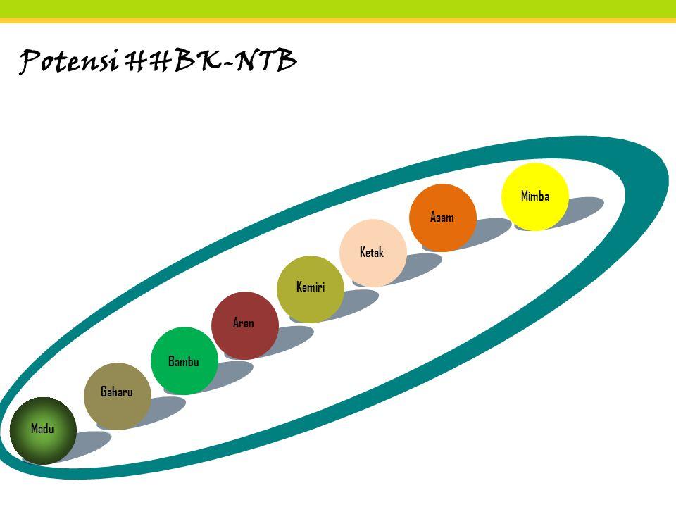 Potensi HHBK-NTB Mimba Asam Ketak Kemiri Aren Bambu Gaharu Madu