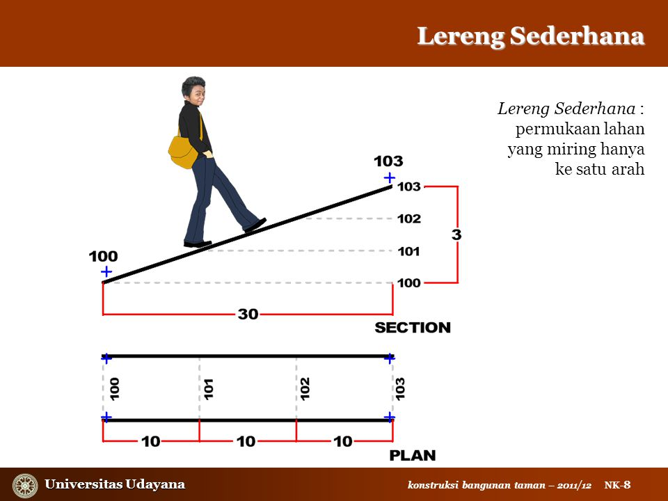 Lereng Sederhana SIMPLE SLOPE