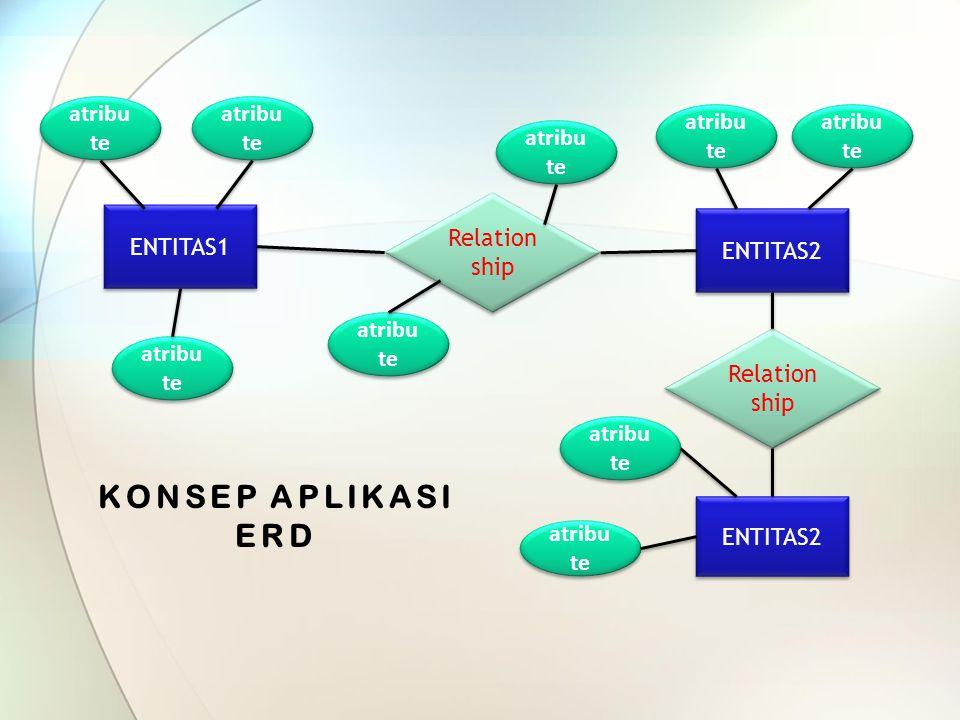 KONSEP APLIKASI ERD atribute atribute atribute atribute atribute