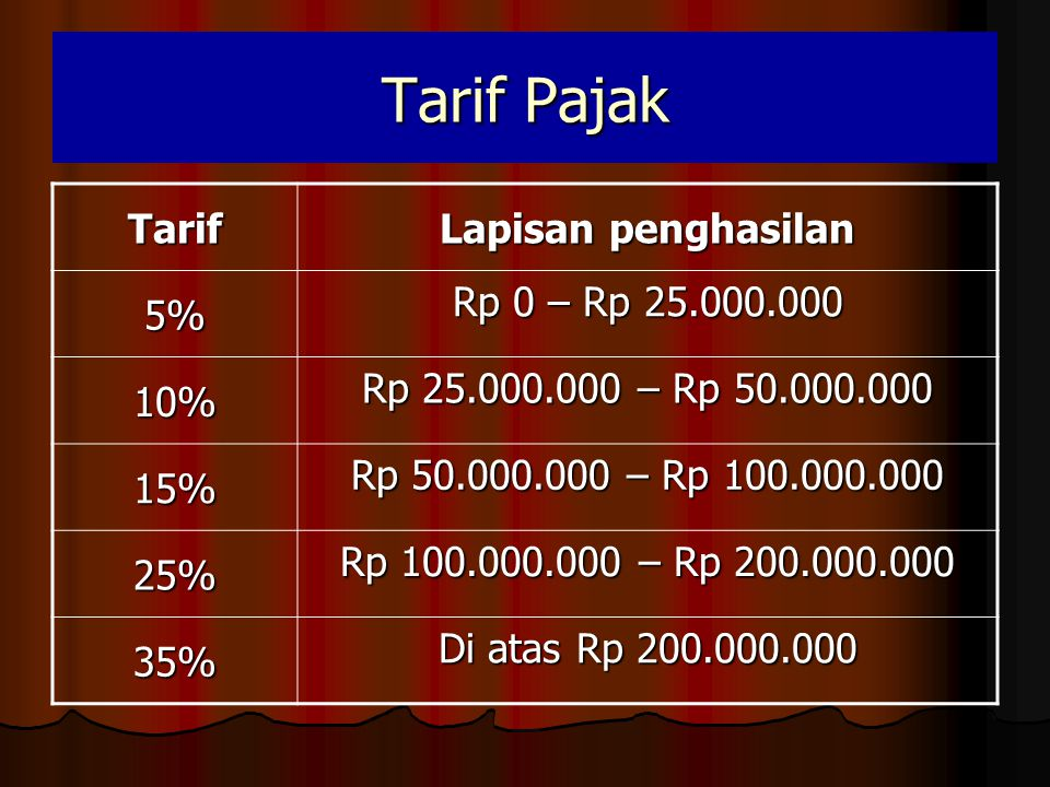 Tarif Pajak Tarif Lapisan penghasilan 5% Rp 0 – Rp 25.000.000 10%