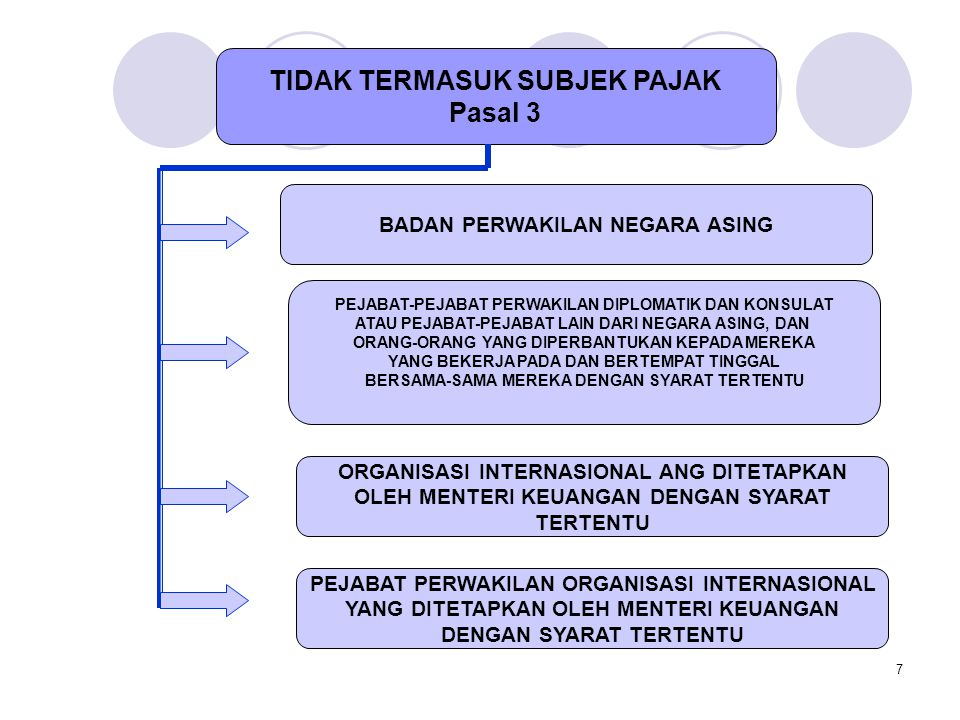 TIDAK TERMASUK SUBJEK PAJAK Pasal 3