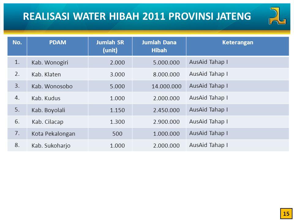 REALISASI WATER HIBAH 2011 PROVINSI JATENG