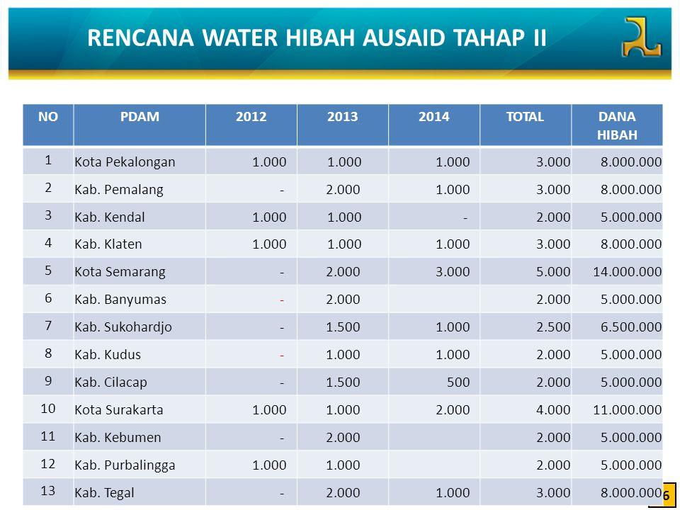 RENCANA WATER HIBAH AUSAID TAHAP II