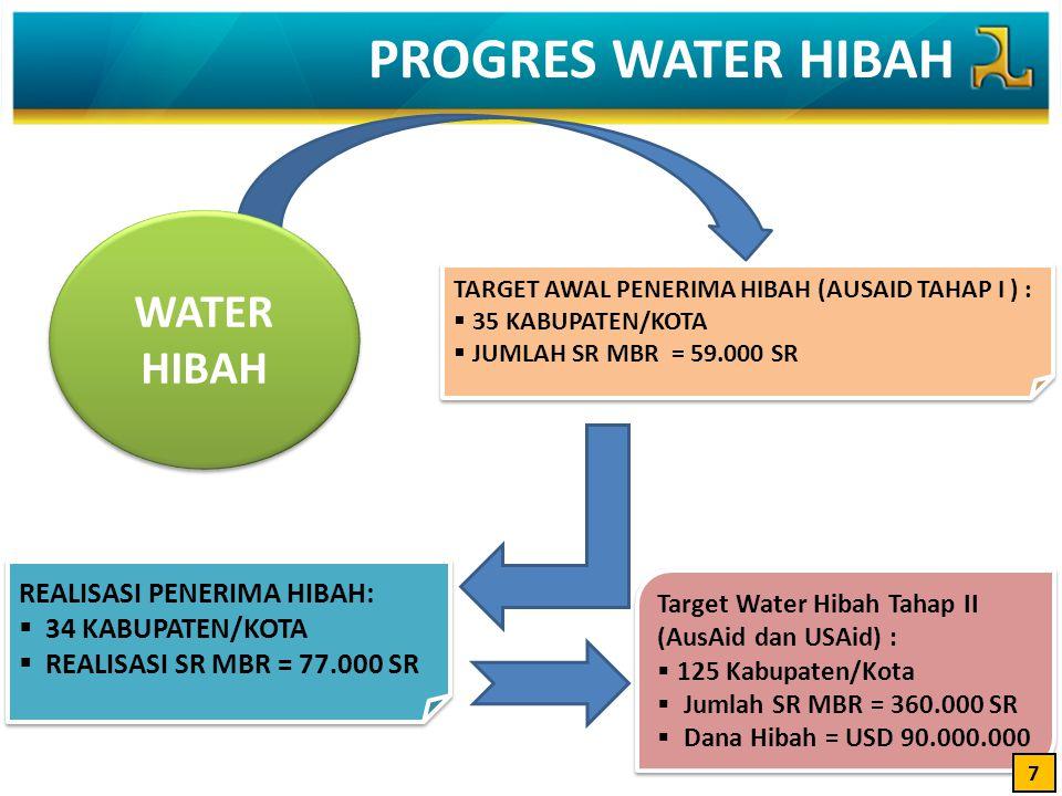 PROGRES WATER HIBAH WATER HIBAH REALISASI PENERIMA HIBAH: