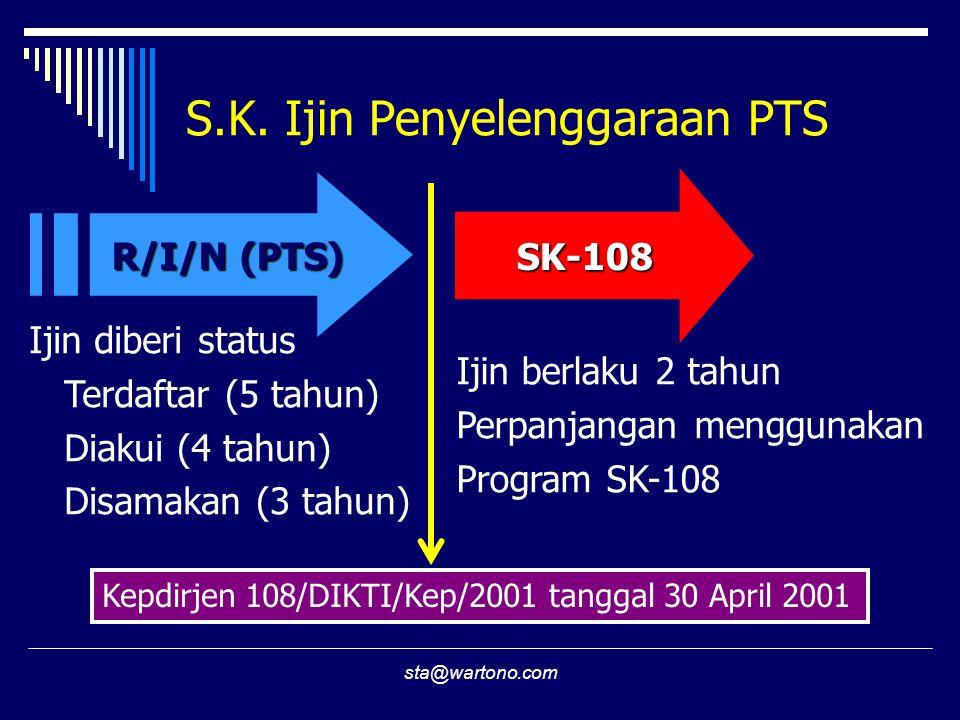S.K. Ijin Penyelenggaraan PTS