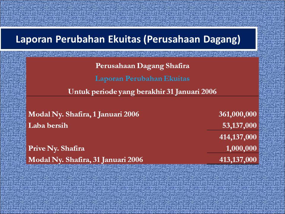 Laporan Perubahan Ekuitas (Perusahaan Dagang)
