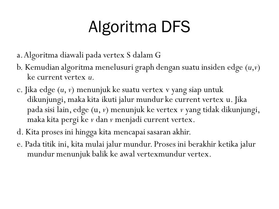 Algoritma DFS a. Algoritma diawali pada vertex S dalam G