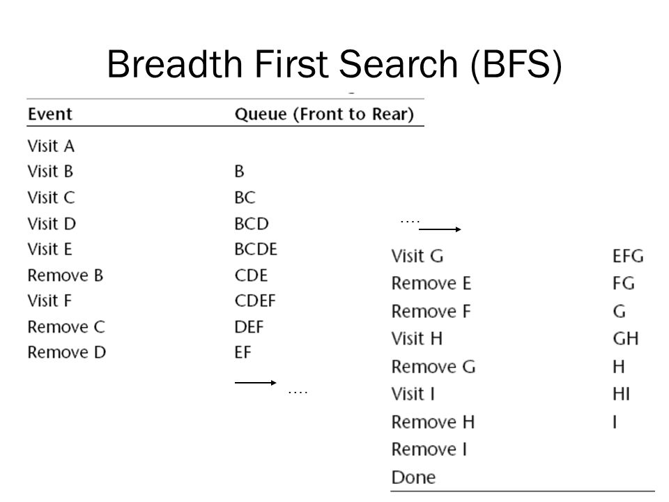 Breadth First Search (BFS)
