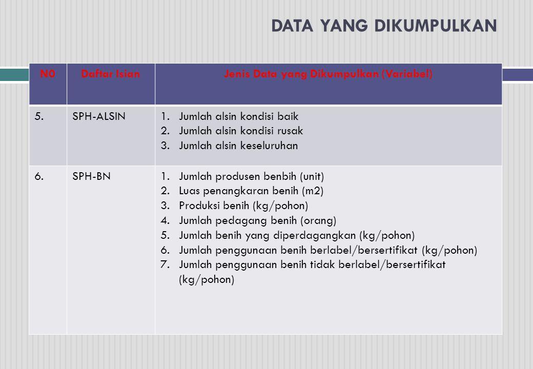 Jenis Data yang Dikumpulkan (Variabel)
