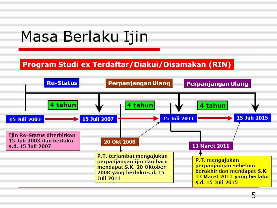 Masa Berlaku Ijin Program Studi ex Terdaftar/Diakui/Disamakan (RIN)