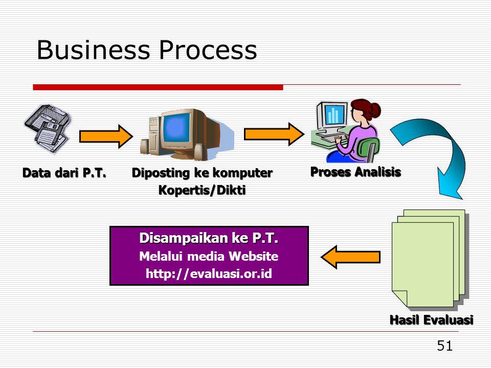 Business Process Disampaikan ke P.T. Data dari P.T.