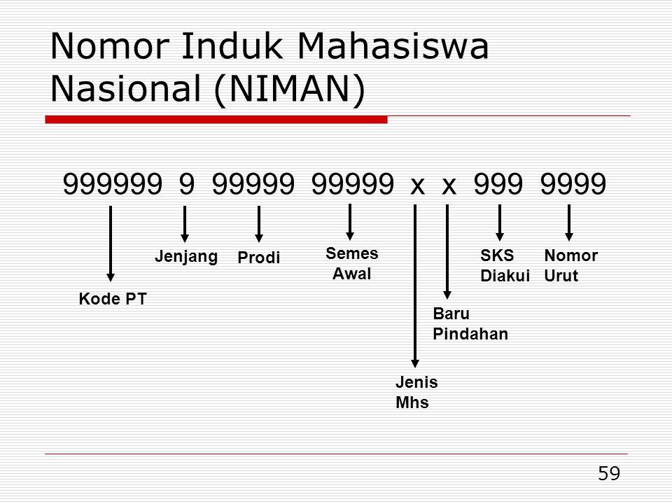 Nomor Induk Mahasiswa Nasional (NIMAN)