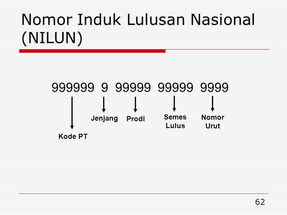 Nomor Induk Lulusan Nasional (NILUN)