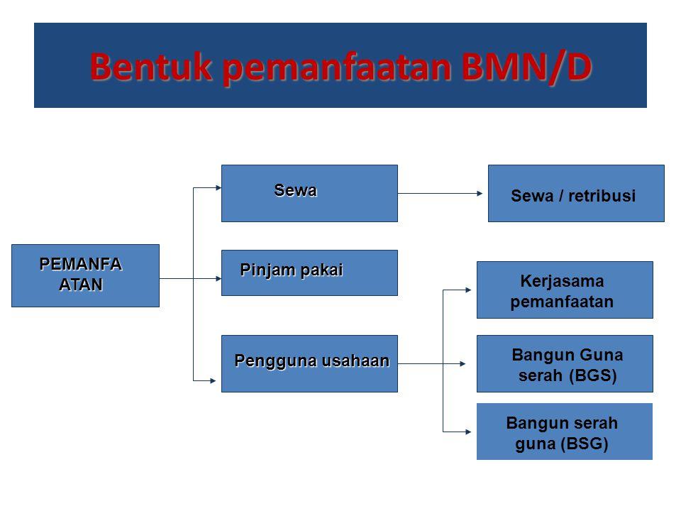Bentuk pemanfaatan BMN/D