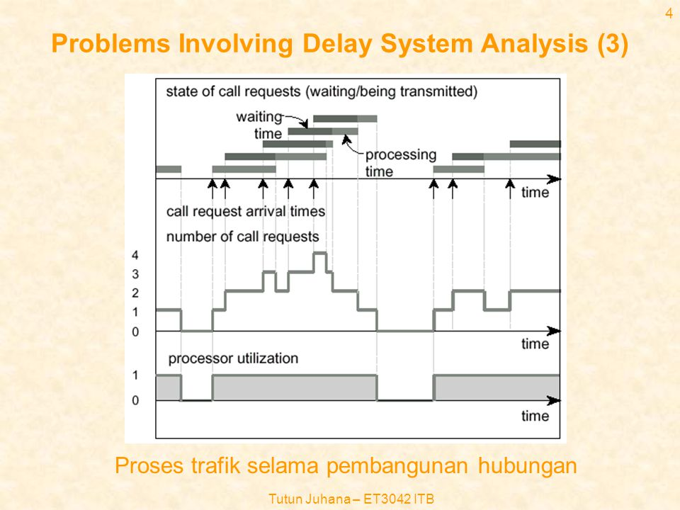 Problems Involving Delay System Analysis (3)
