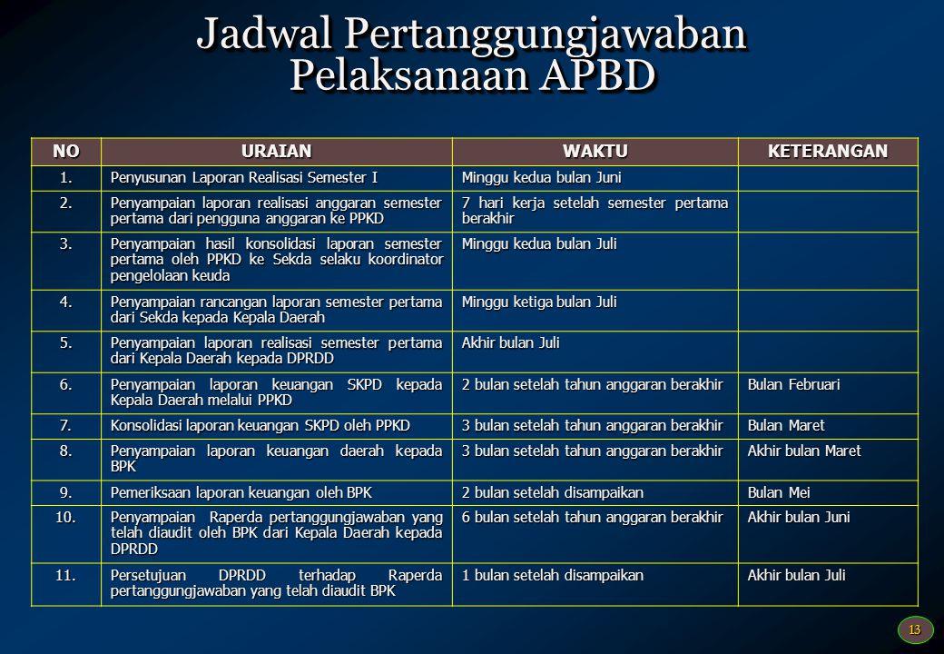Jadwal Pertanggungjawaban Pelaksanaan APBD
