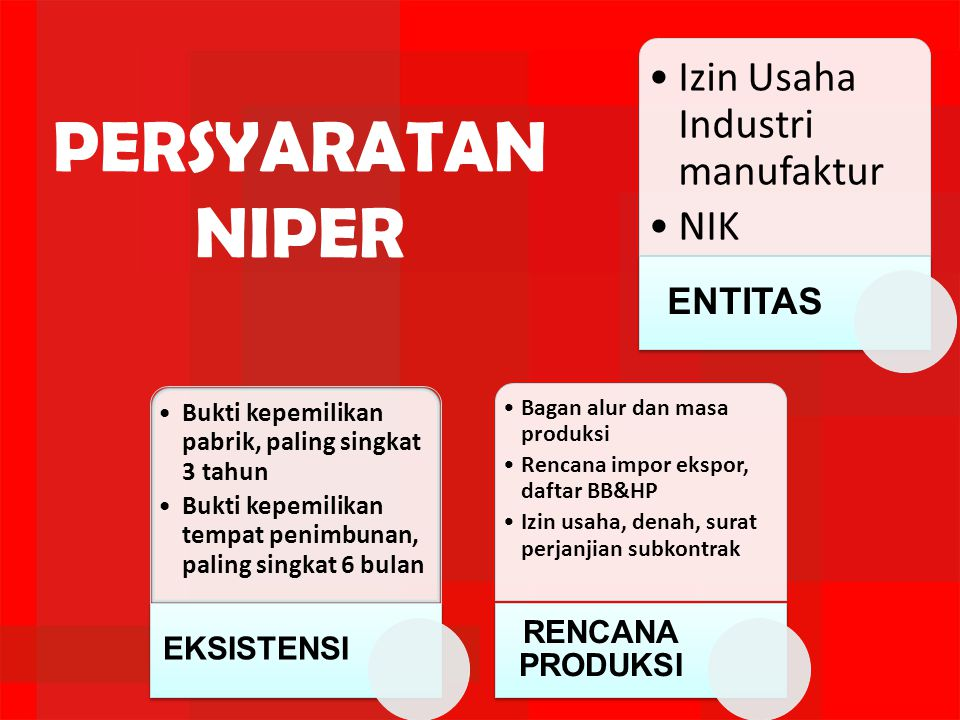 PERSYARATAN NIPER Izin Usaha Industri manufaktur NIK ENTITAS