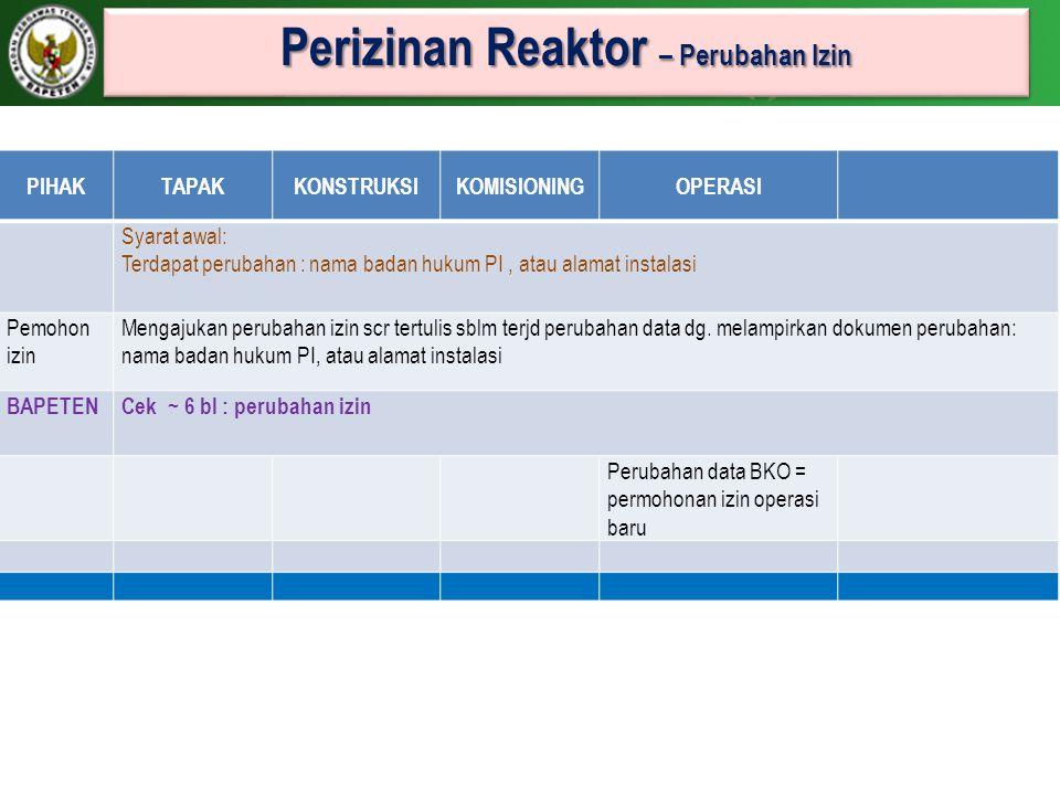 Perizinan Reaktor – Perubahan Izin