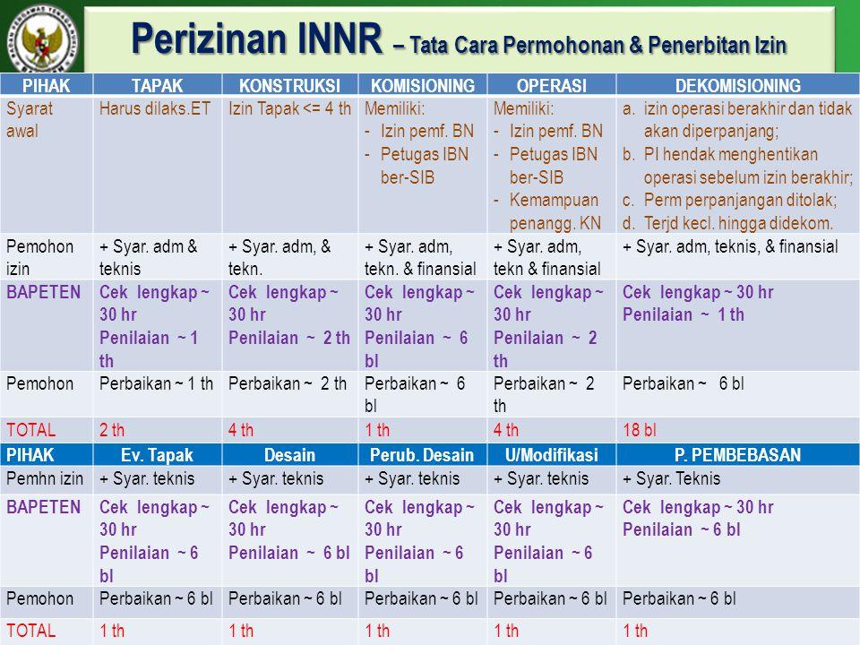 Perizinan INNR – Tata Cara Permohonan & Penerbitan Izin