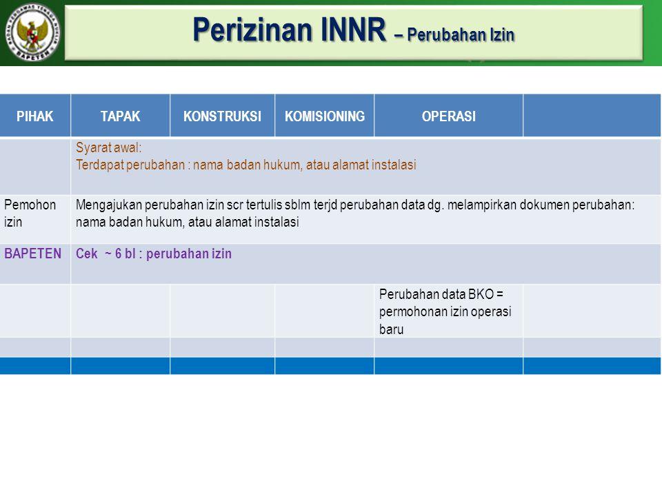 Perizinan INNR – Perubahan Izin
