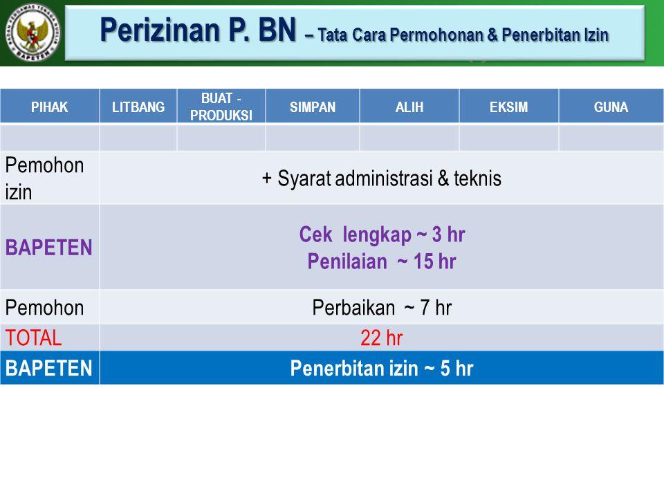 Perizinan P. BN – Tata Cara Permohonan & Penerbitan Izin