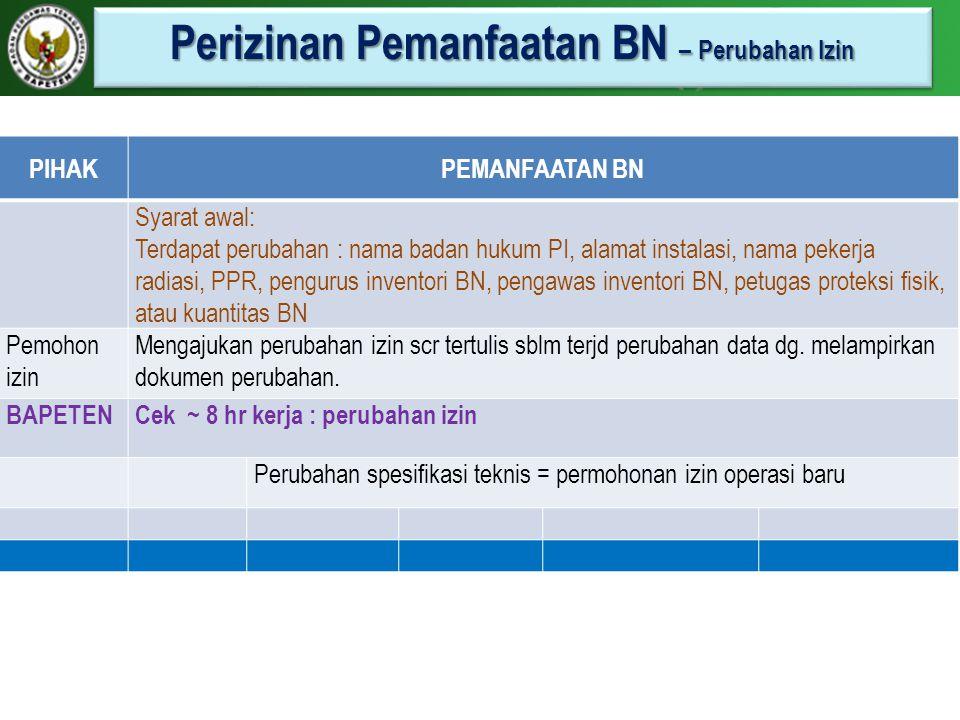 Perizinan Pemanfaatan BN – Perubahan Izin