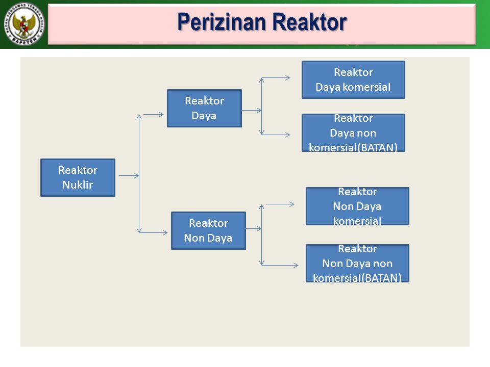 Perizinan Reaktor Reaktor Daya komersial Reaktor Daya Reaktor