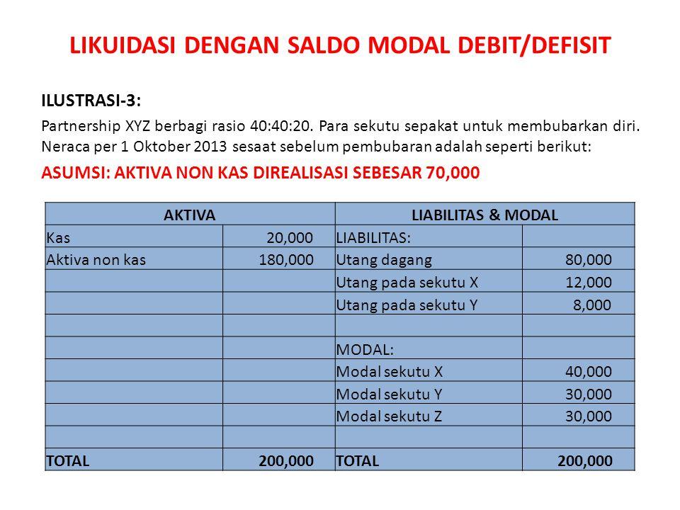 LIKUIDASI DENGAN SALDO MODAL DEBIT/DEFISIT