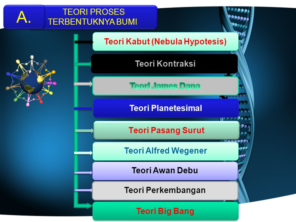 Teori Kabut (Nebula Hypotesis)