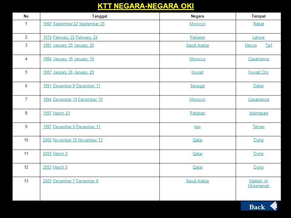 KTT NEGARA-NEGARA OKI Back 4/3/2017 No Tanggal Negara Tempat 1