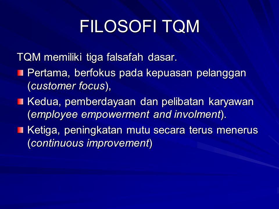 FILOSOFI TQM TQM memiliki tiga falsafah dasar.