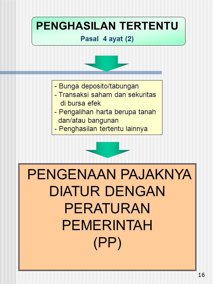 PENGENAAN PAJAKNYA DIATUR DENGAN PERATURAN PEMERINTAH (PP)