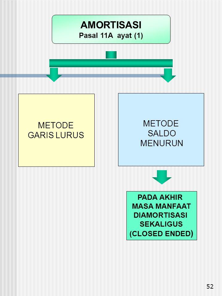 AMORTISASI METODE METODE SALDO GARIS LURUS MENURUN Pasal 11A ayat (1)