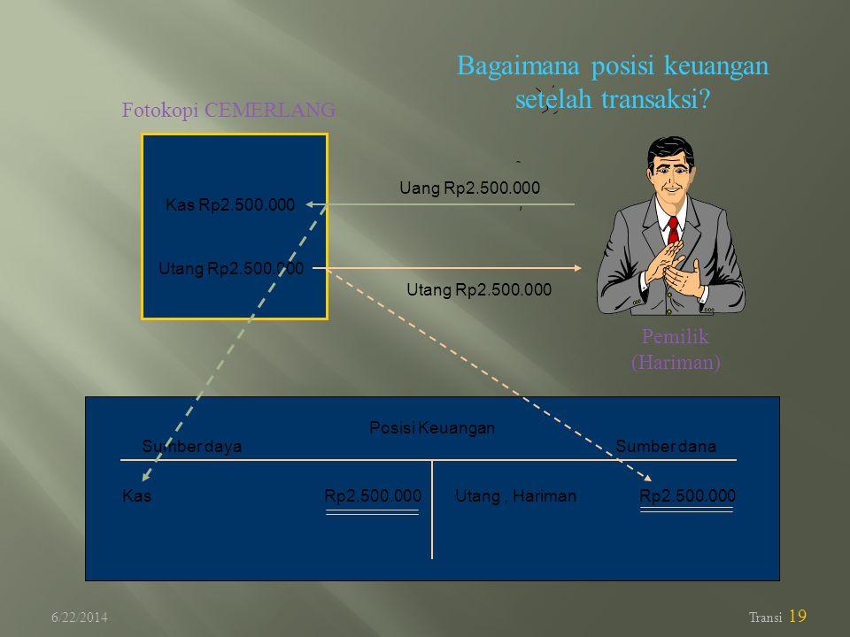 Bagaimana posisi keuangan