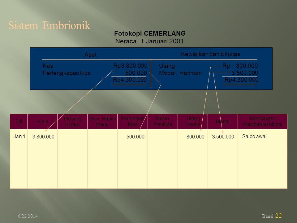 Sistem Embrionik Fotokopi CEMERLANG Neraca, 1 Januari 2001 Aset